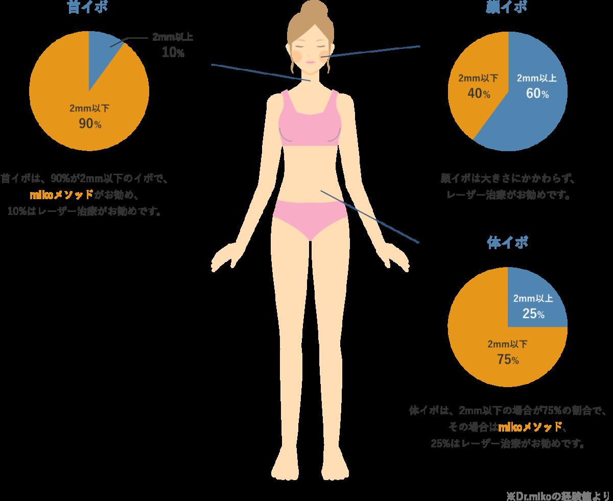 顔イボ、首イボ、体イボそれぞれの図